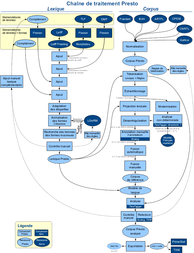 Représentation des flux d'information dans la chaîne de traitement Presto