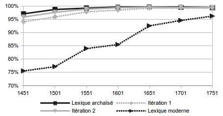 Graphique montrant l'évolution de la couverture du lexique Presto aux différentes étapes d'archaïsation